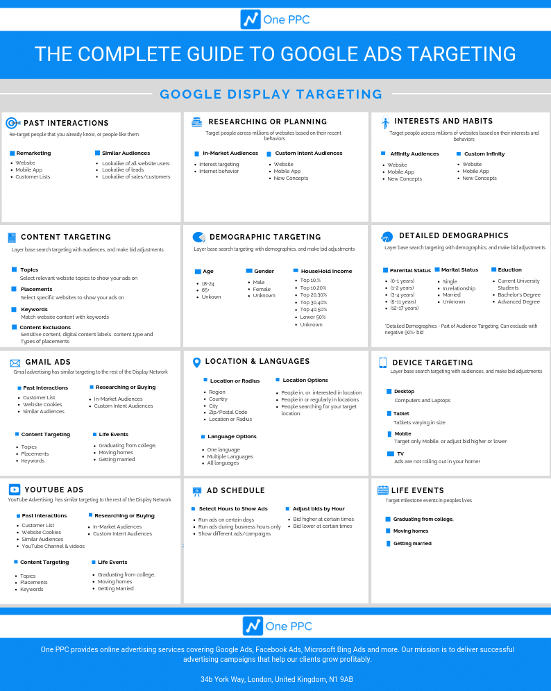 Google Ads Display Targeting AdWords Display Infographic